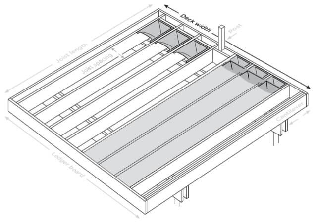 Deck Width